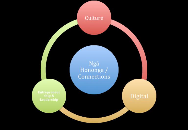 Māori Innovation on the Social Web #NetHui